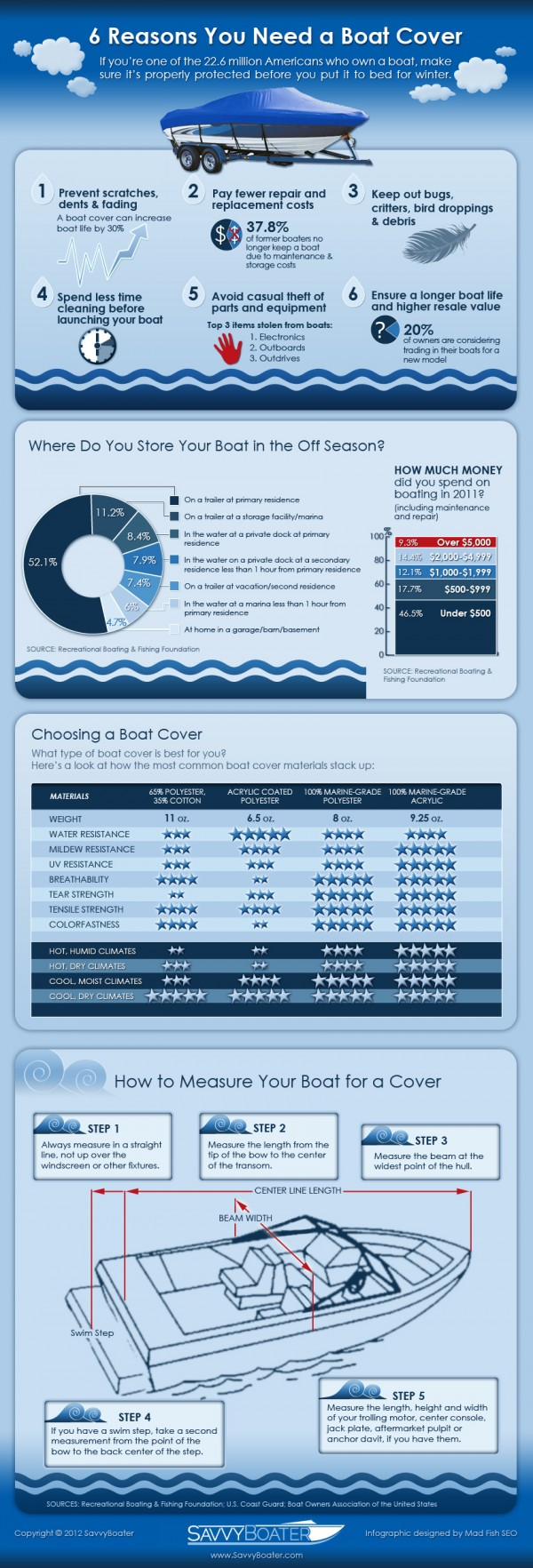 boat-covers-reasons-infographic