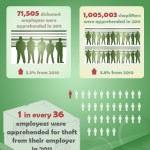 shoplifting-employee-theft-infographic-the-inside-job-2mcctv