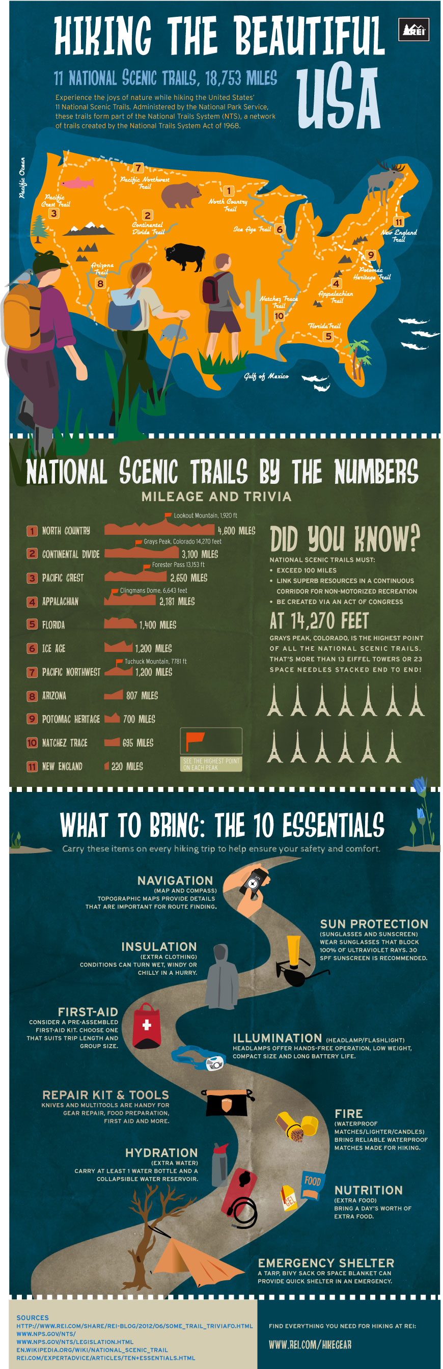 Hiking The USA - An Infographic from Infographics Showcase