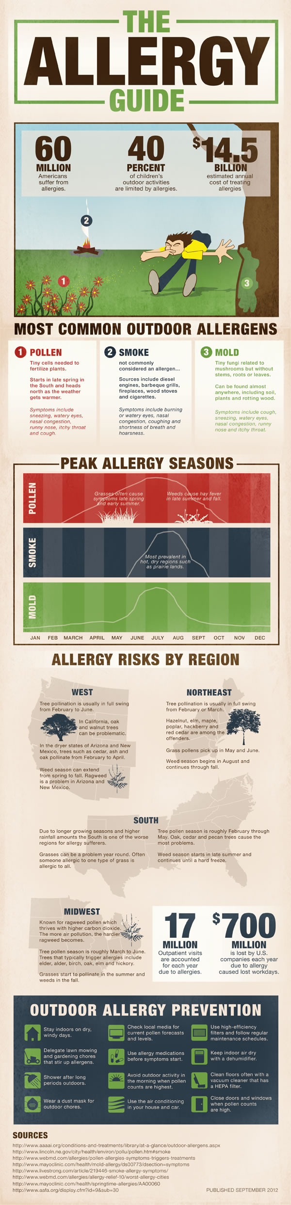 Allergies by the Numbers - An Infographic from Infographics Showcase