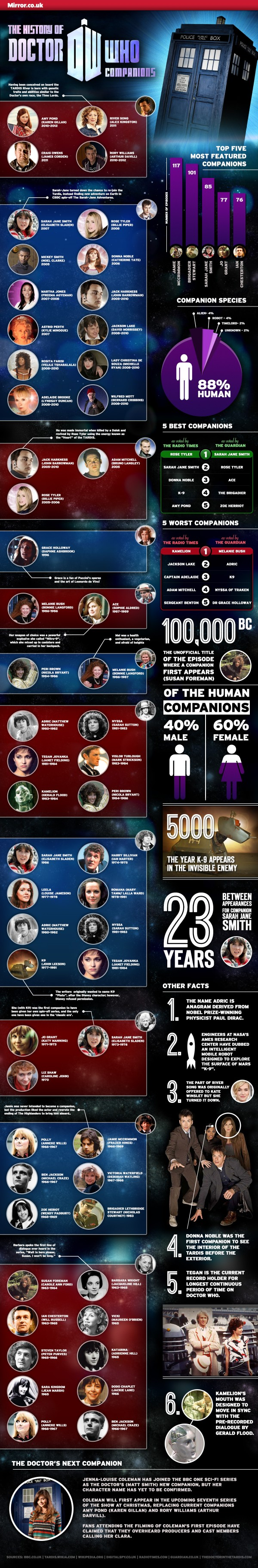 dr-who-infographic