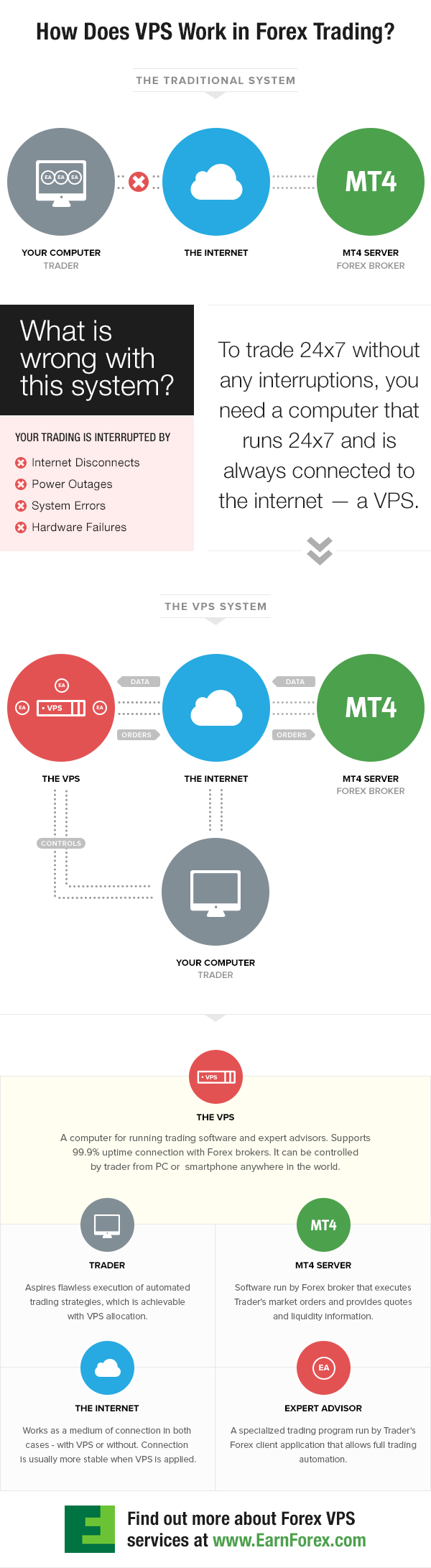forex-vps-infographic