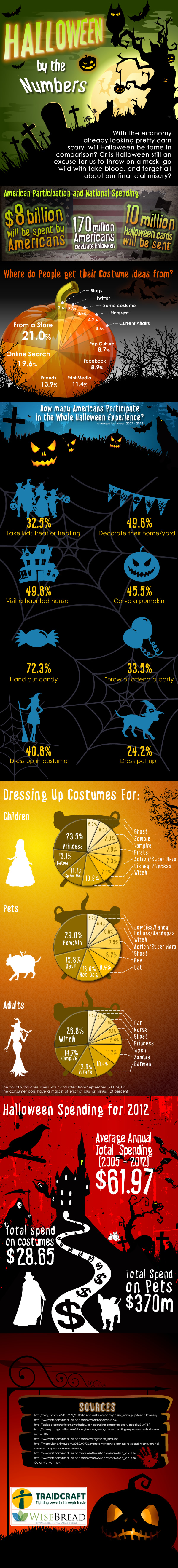 wisebread-halloween-infographic