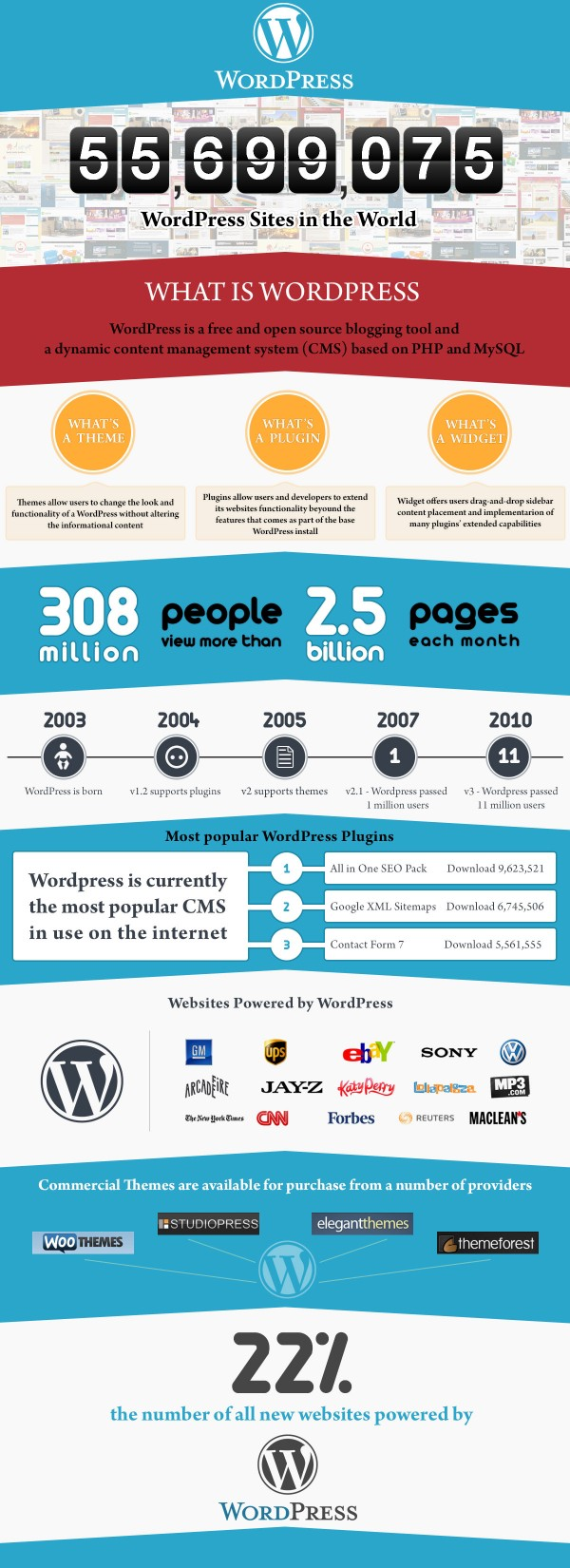 infografic-wp