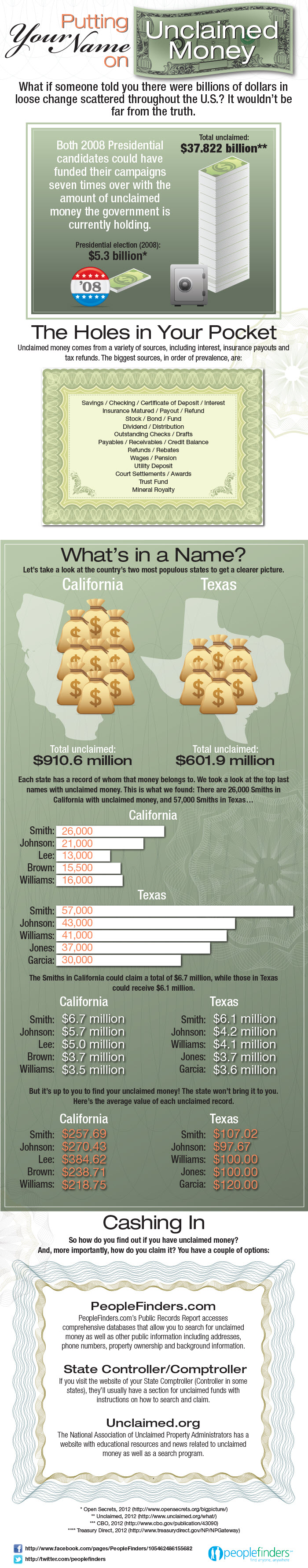 Putting Your Name on Unclaimed Money - An Infographic from Infographics Showcase
