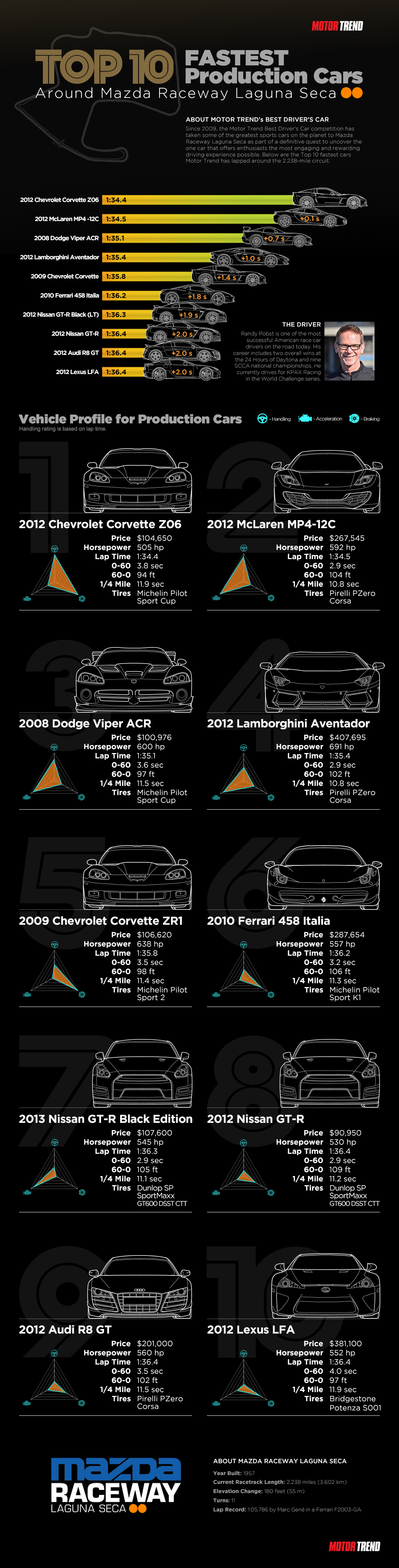 laguna-seca-lap-times-infographic-motortrend-new3