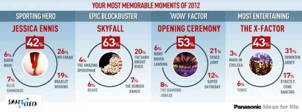 memorable moments of 2012