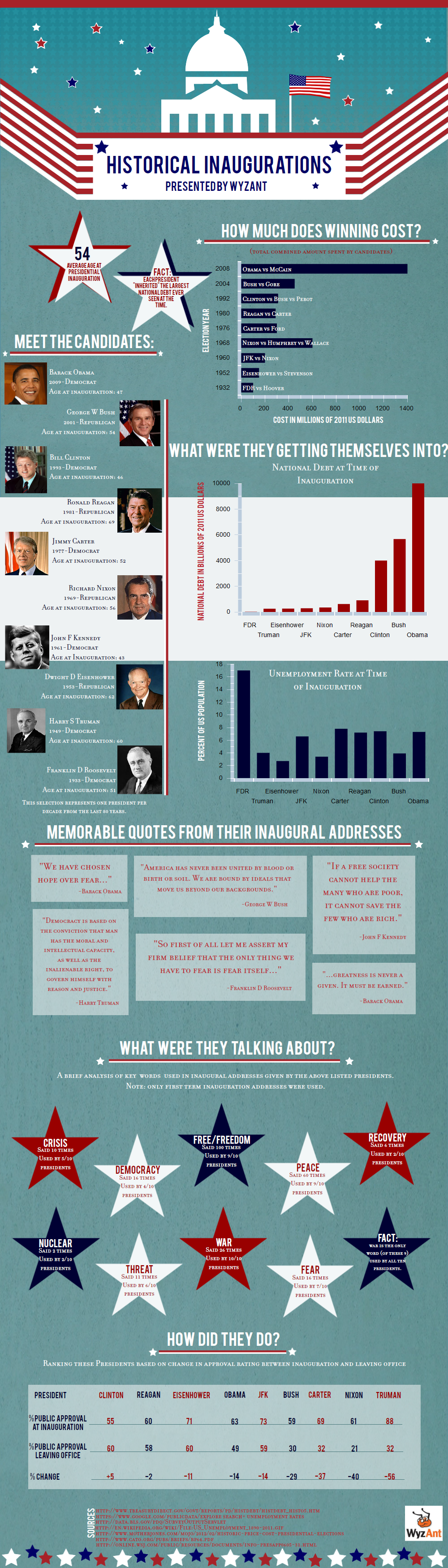 Inauguration_infographic