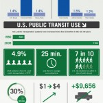 Bus WIFI Infographic