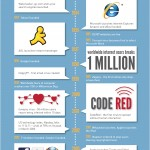 history-of-the-internet