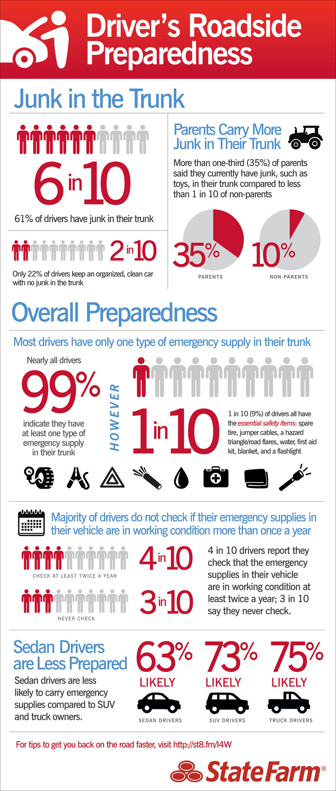 Driver's Roadside Preparedness - An Infographic from Infographics Showcase