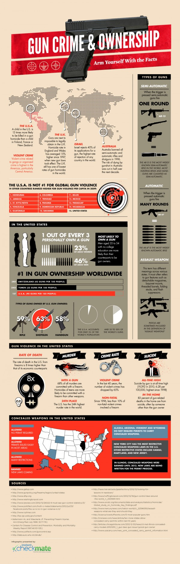gun-crime-ownership-stats-infographic