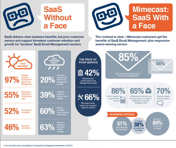 Mimecast-saas-with-a-face