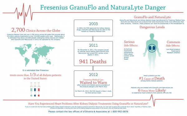 noid-fresenius-infographic-kidney-dialysis-drug-granuflo-naturalyte-side-effects-lawsuit