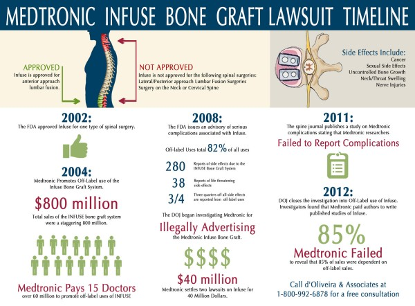noid-medtronic-infuse-bone-graft-infographic-side-effects-history-lawsuit