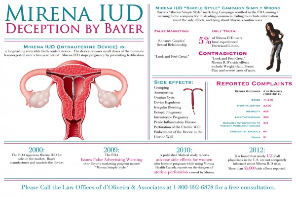 noid-mirena-iud-lawyer-birth-control-device-side-effects-lawsuit-infographic