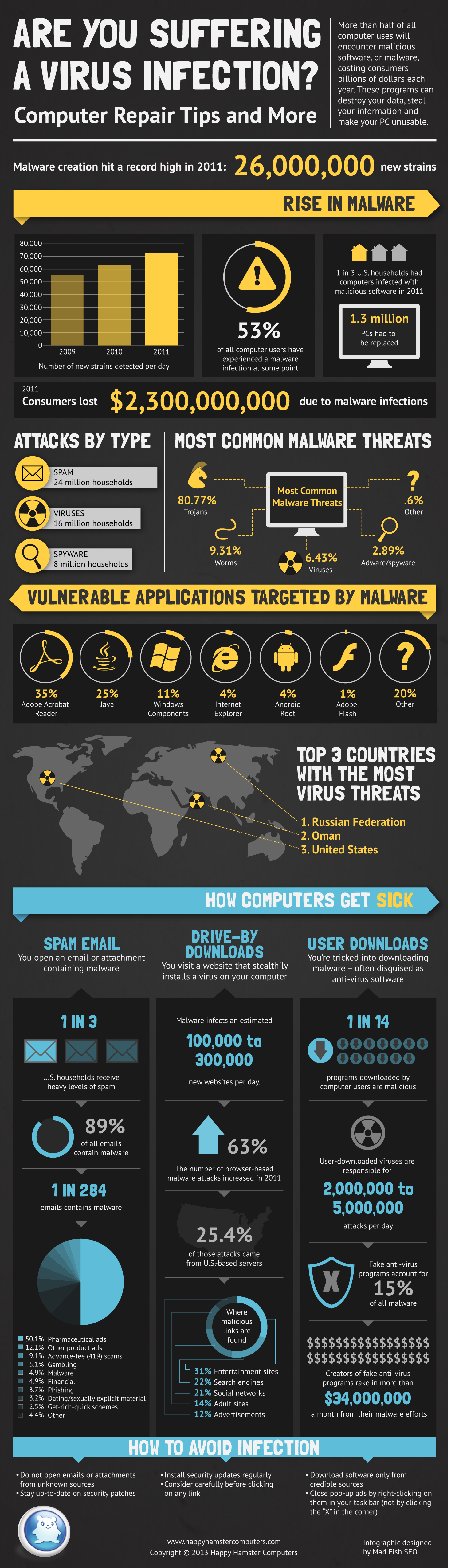 Virus Infection: Computer Repair Tips - An Infographic from Infographics Showcase