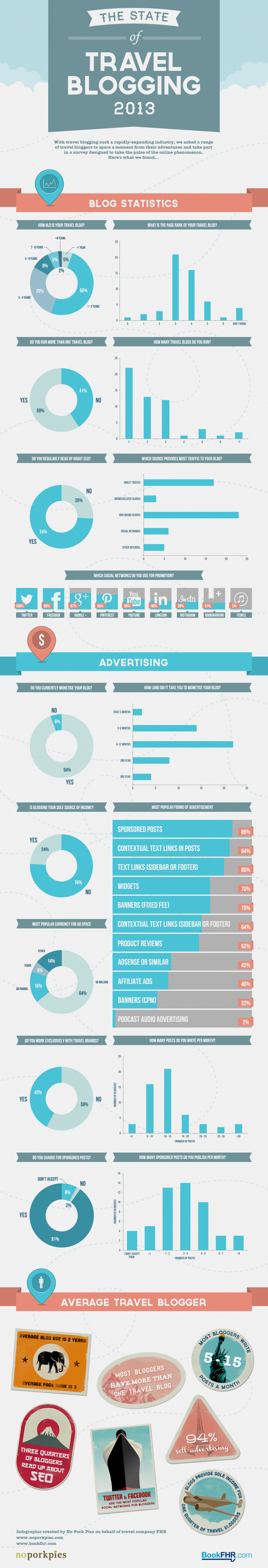 Travel-Blogging-2013-Infographic