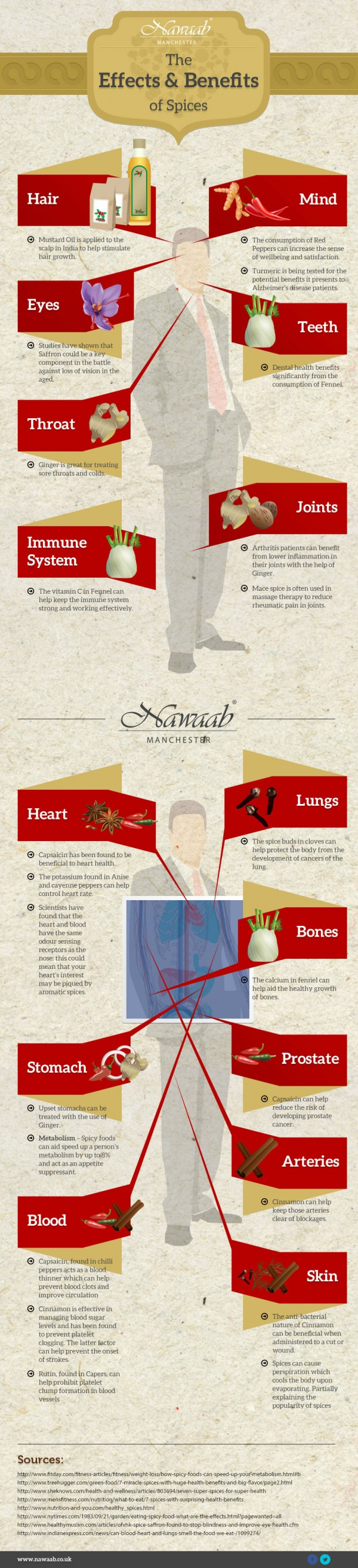effects-and-benefits-of-spices-600x2625