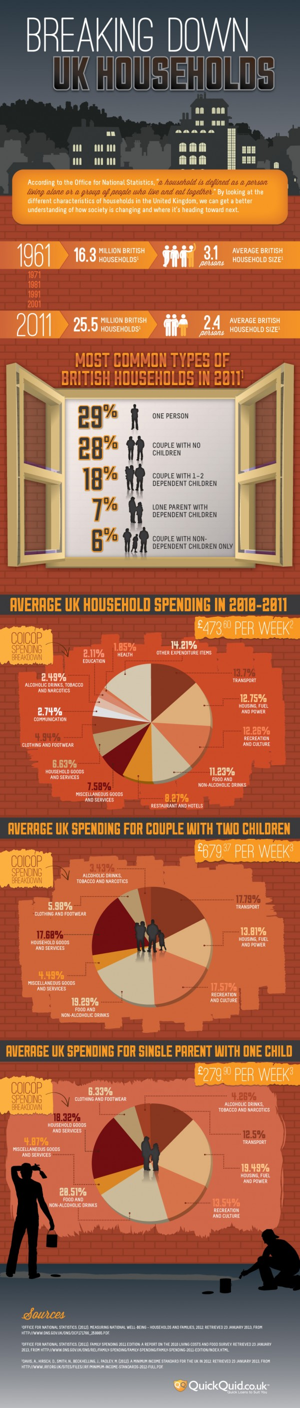 noid-QQ-households-infographic