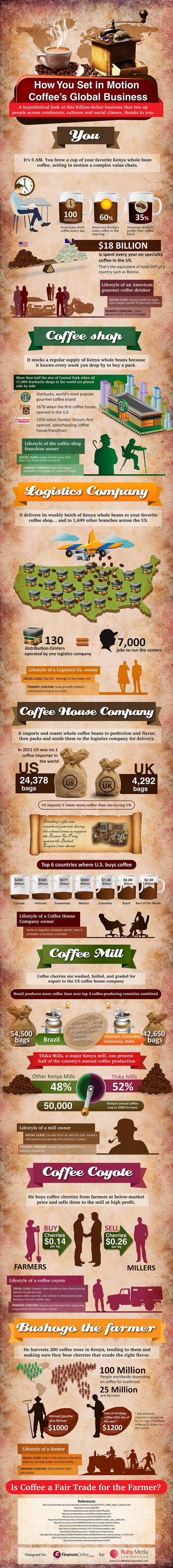 noid-coffee-infographic