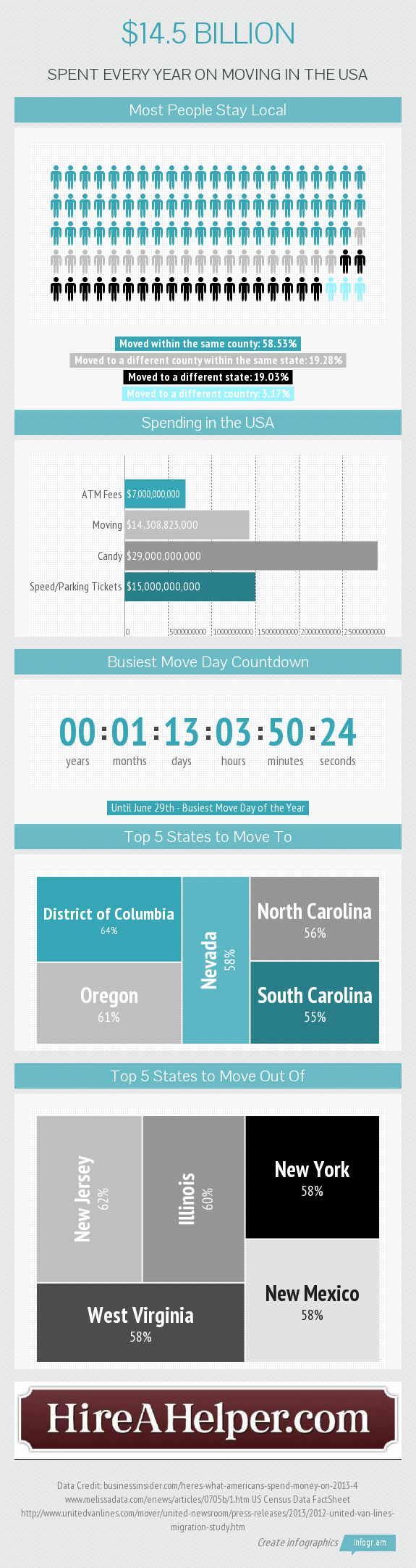 The Cost of Moving in The U.S. - An Infographic from Infographics Showcase