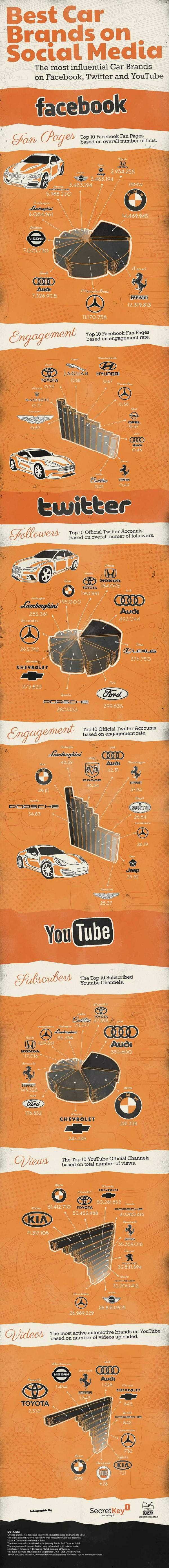 best-car-brands-on-social-media_5264eb64074b0_w1500