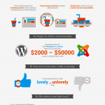 The Importance of a Custom Designed Business Website