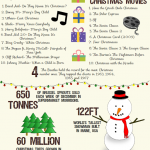 13 Fun Christmas Facts That You Might Not Believe