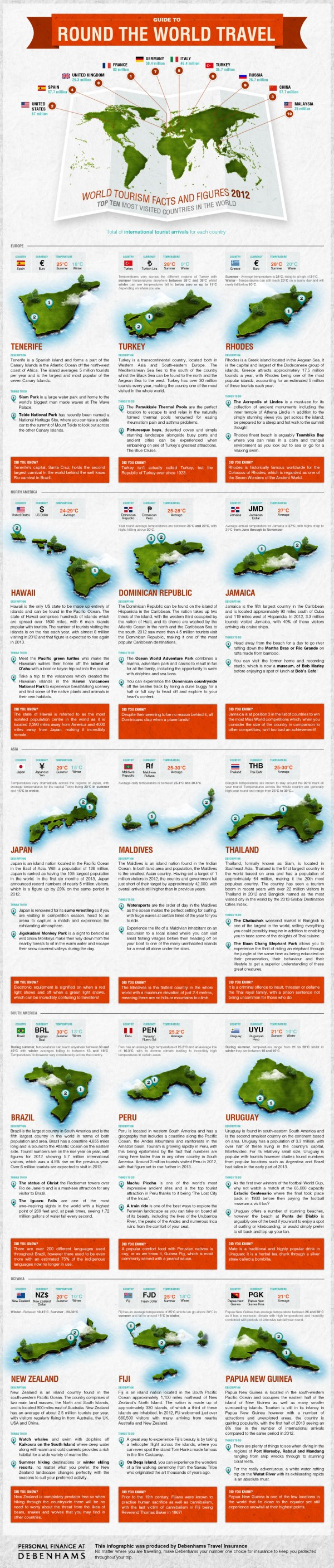 debenhams-guide-to-round-the-world-travel-infographic