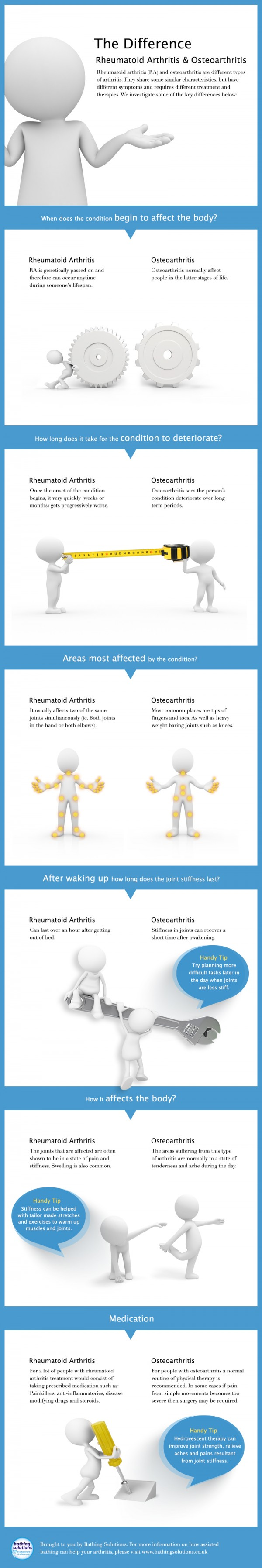 Bathing_Solutions_Arthritis_Infographic_V2