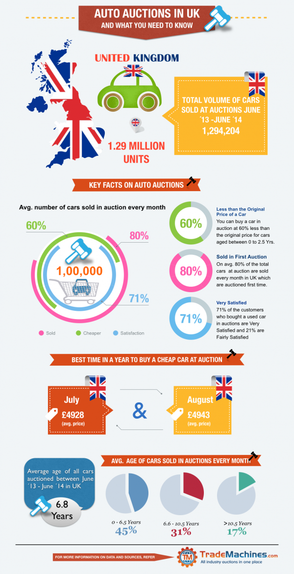 Car Auctions UK Infographics.001