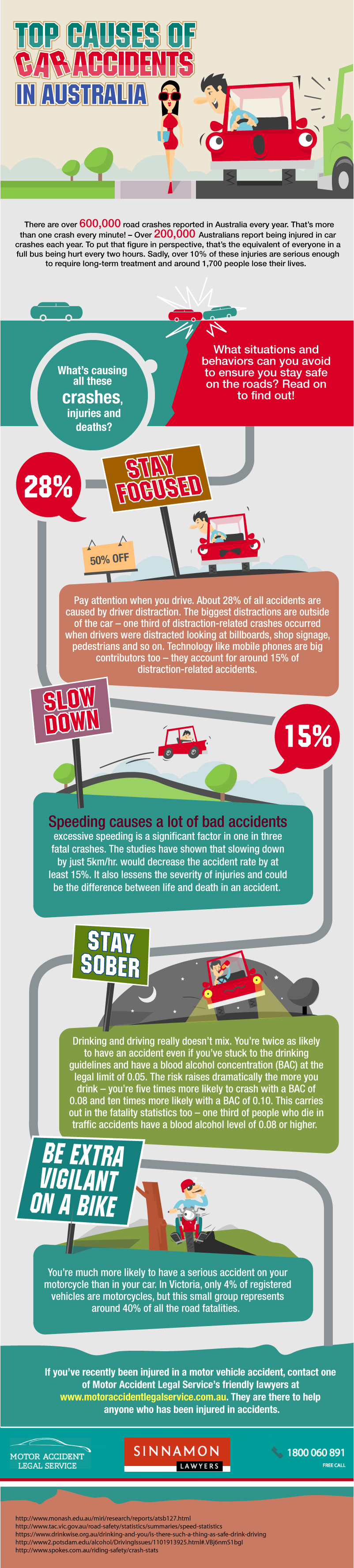 what are the distractions that lead to fatal car accidents Car accidents are not limited to accidents between two motor vehicles they include pedestrian and bicycle accidents which frequently lead to more severe and rear-end collisions are the most common type of car accident and frequently occur due to driver distraction or driver inexperience.