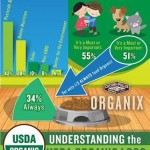 Is Organic Important To You?