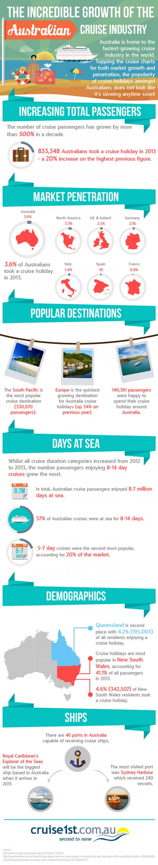 cruise1st_aus_infographic_australia_popular_cruise_holiday