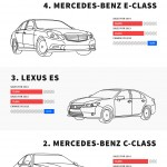 Best Selling Luxury Cars in the USA for 2014