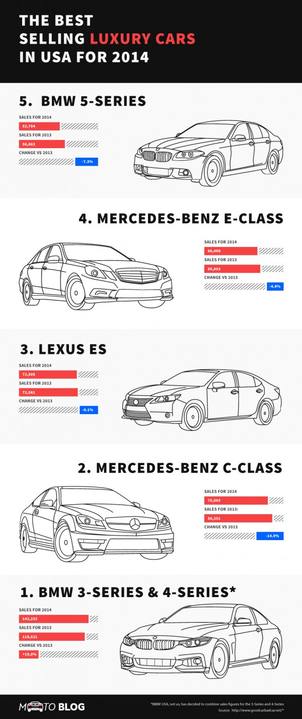 The-Best-Selling-luxury-Cars-in-USA-for-2014