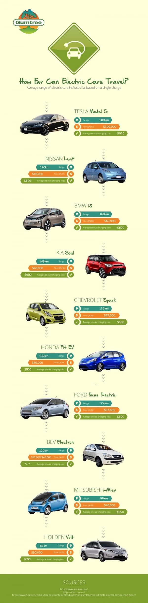 Electric Cars In Australia Infographic