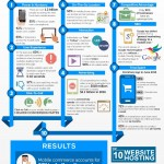 Top Reasons To Have a Mobile Website