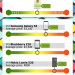 Top Phones at a Glance