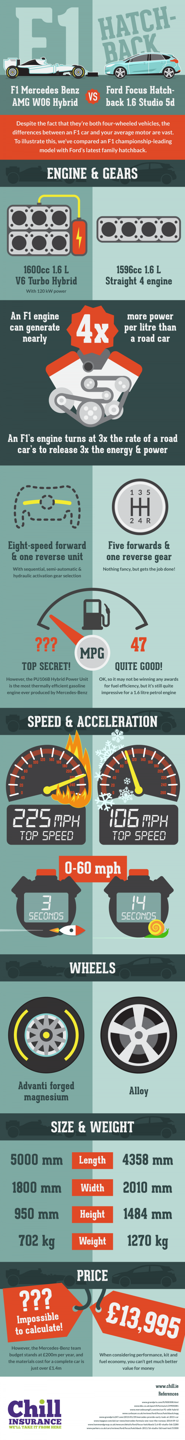 Chill_Insurance_F1-vs-Roadcar_infographic