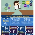 Steps To Embrace eLearning Business