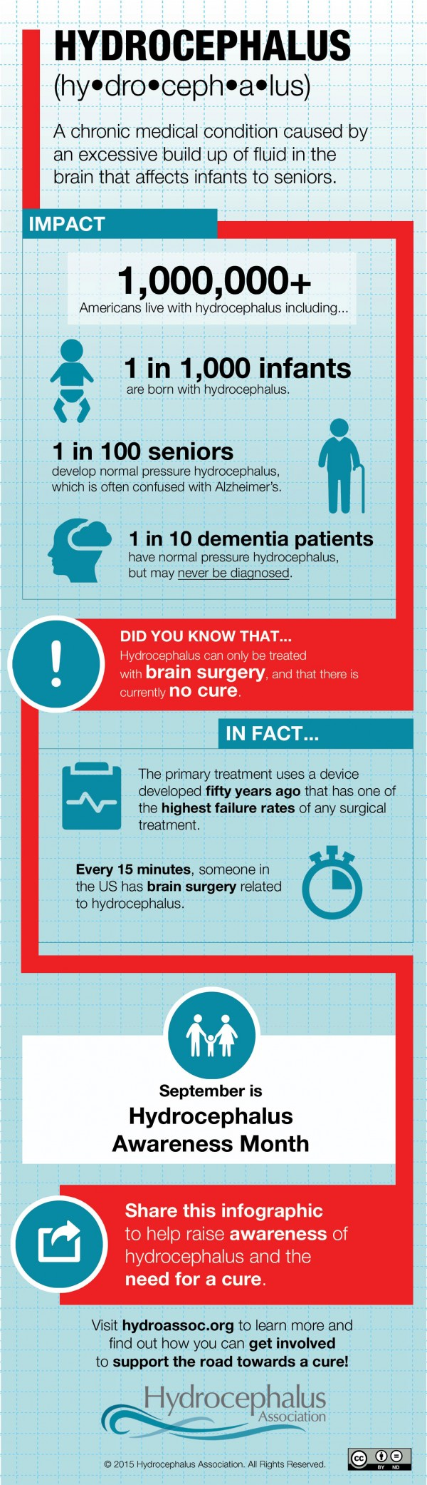 hydrocephalus_awareness_infographic_FINAL