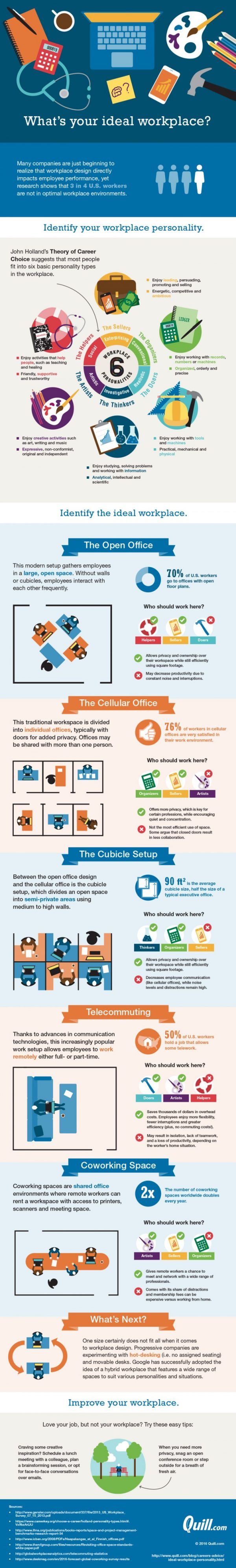 Infographic-What-is-your-ideal-workplace-720x4778