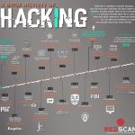 The History of Hacking