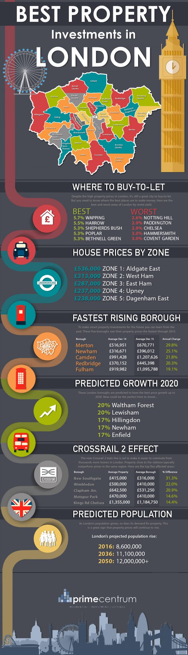 prime-centrum-infographic-london-best-property-investments-updated