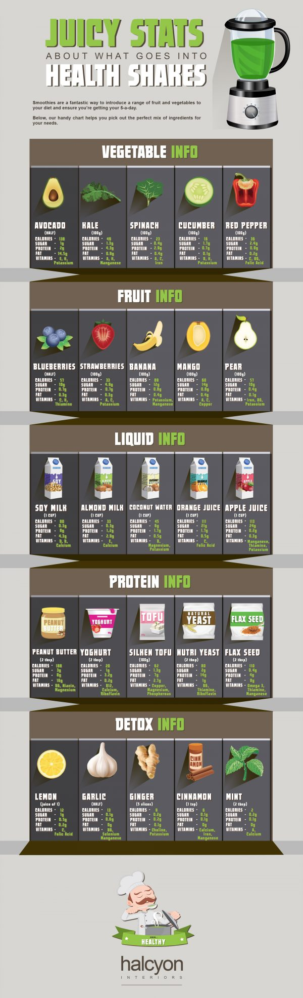 halcyon-interiors-infographic-fruit-veg-smoothie