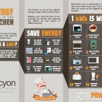 How to Save Energy in the Kitchen