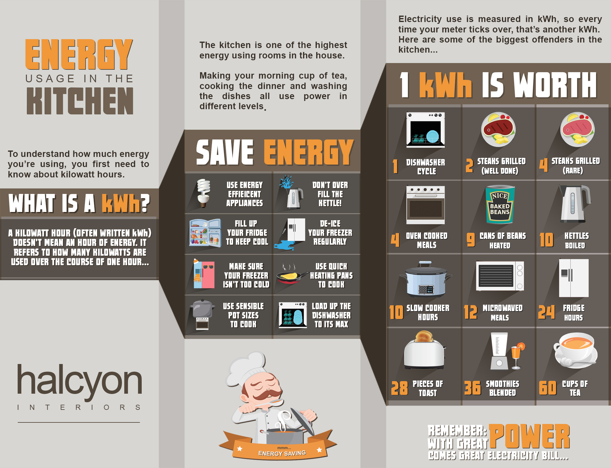 infographics showcase collection of the best infographics data halcyon kwh infographic