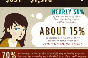 Identity Theft Facts and Figures